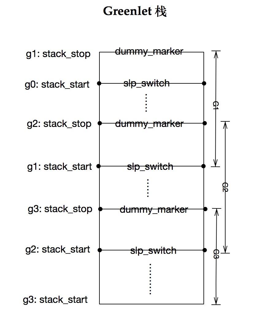 g0,g1,g2,g3的栈帧